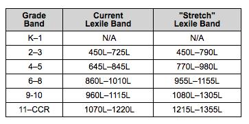 Lexile_chart